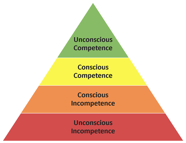The Stages of Competence Applied to Food